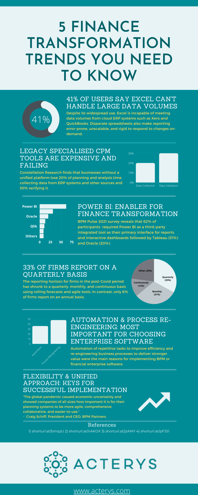 FT Infographic